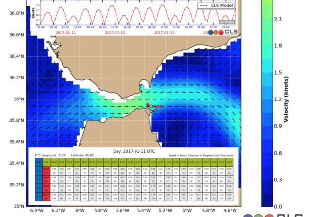 ocean current model